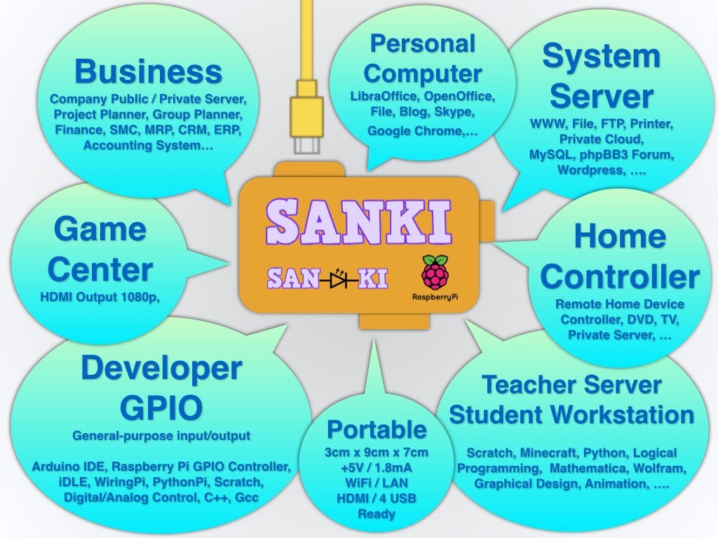 Sanki Python Wiringpi Input Whats Can Do